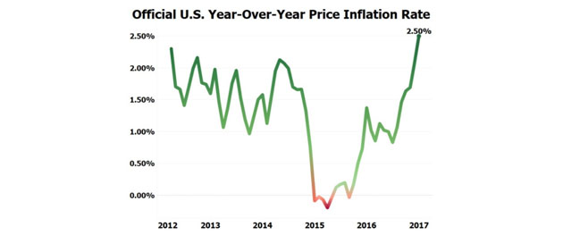 Buckle Up: Inflation at 58-Month High