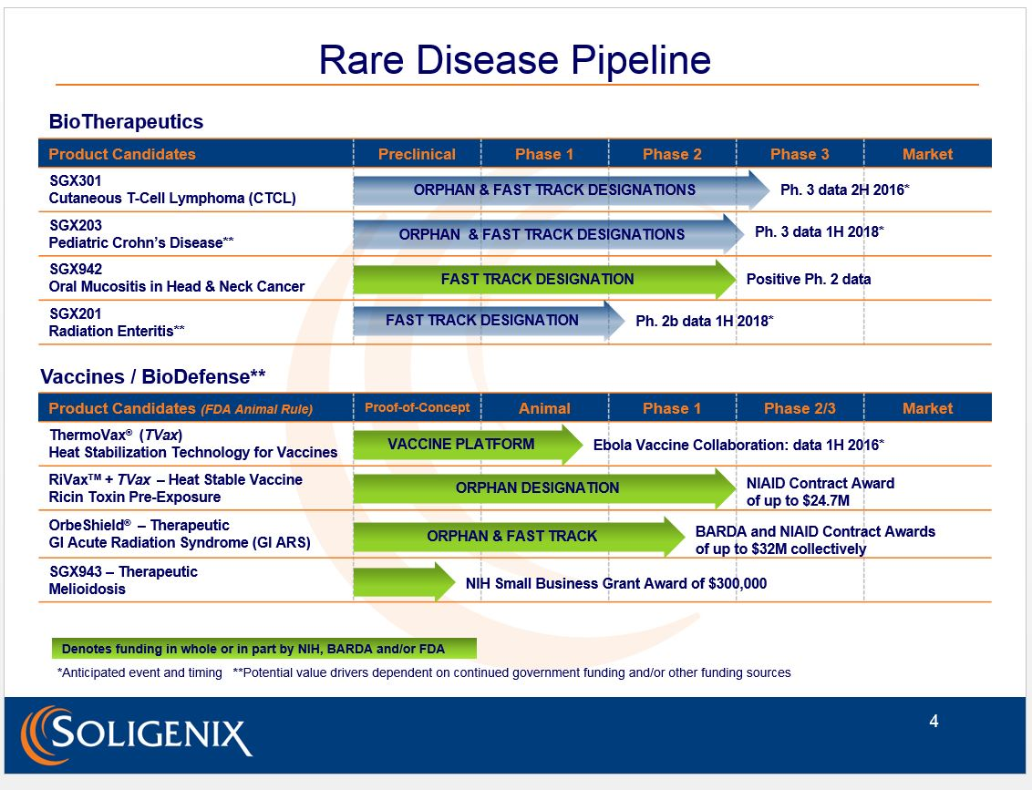 Soligenix Fosters Potent Pipeline of Orphan Disease Compounds in Areas of Unmet Medical Need