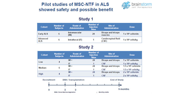 Pilot Studies of MSC-NTF in ALS