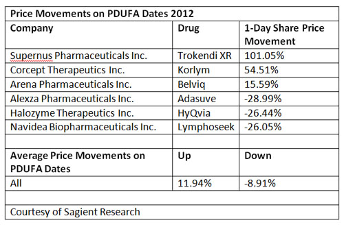 Price Movements PDUFA