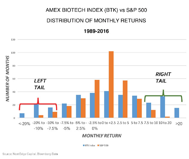 Amex Biotech Index Distribution of Monthly Returns