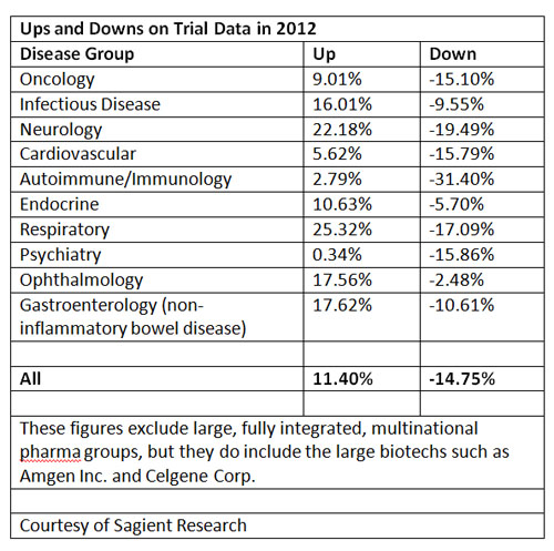 Ups and Downs Trial Data